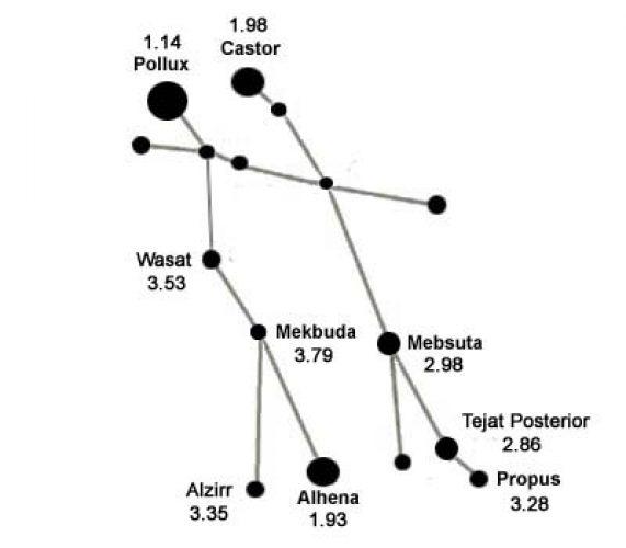 Gemini constellation find